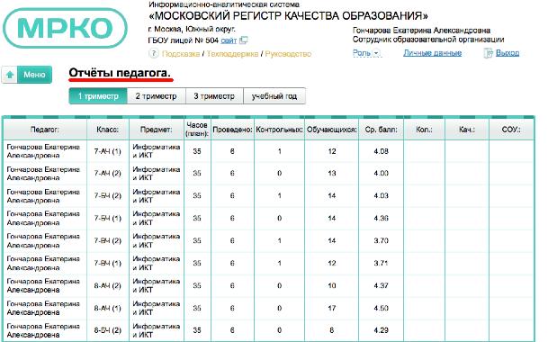 Электронный журнал pgu mos ru